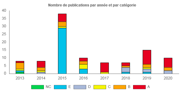 Bar chart showing the number of publications annually from 2013 to 2020 by Pierre Vabres (data SIGAPS)